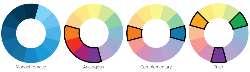 A group of color scheme examples: monochromatic, analogous, complementary, and triad
